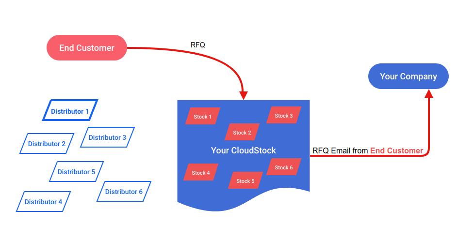 Broker and Dealer Cloud Stock