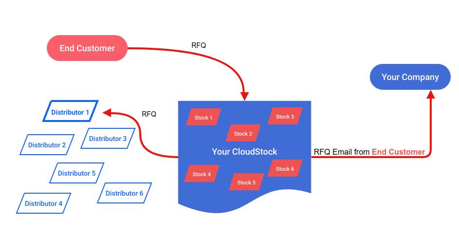 Broker Dealer Cloud Stock