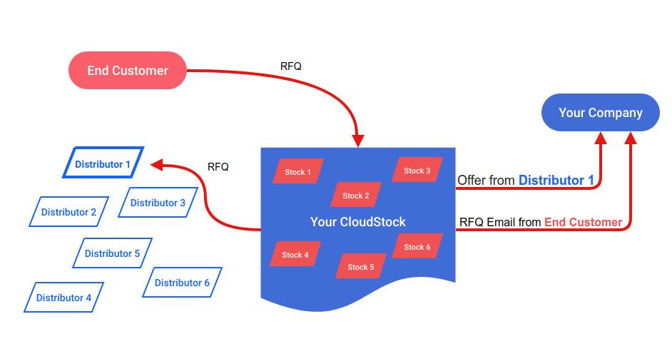 Dealer Broker Cloud Stock