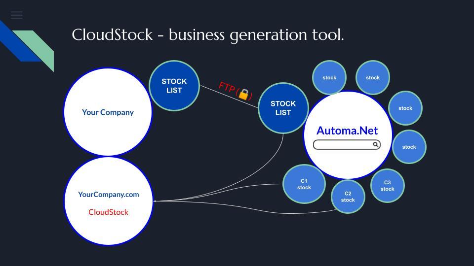 Cloud Stock Business Generation tool